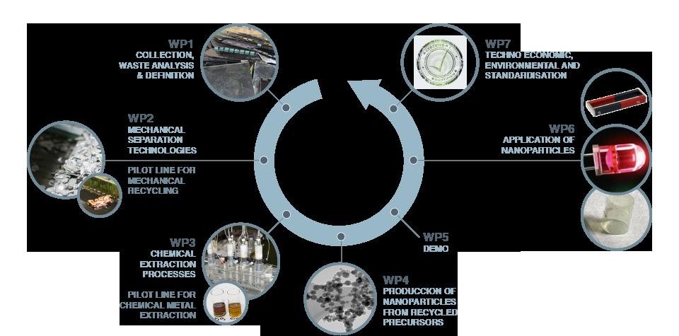 recyval-nano